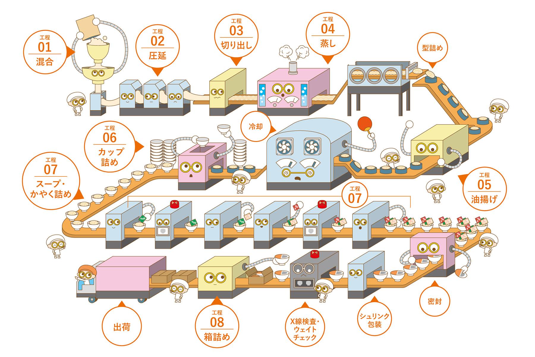 工場での工程図